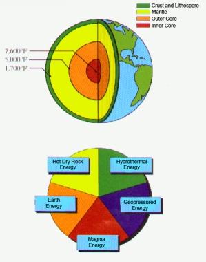 geothermal energy types