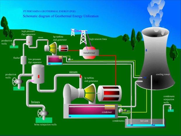 diagram2bskematik2bpenggunaan2benergi2bgeothermal